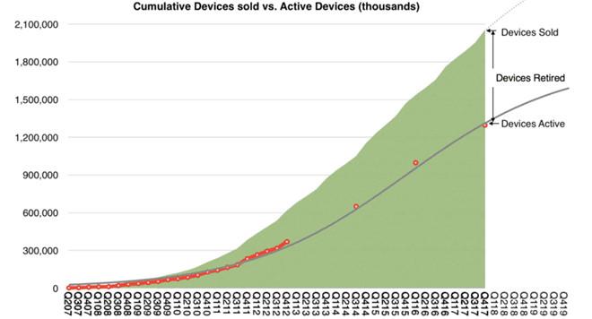 Khoảng 1,3 tỷ thiết bị gồm iPhone, iPad, iPod, máy Mac và Apple Watch từng được Apple bán ra vẫn đang trong trạng thái hoạt động ít nhất 1 lần/tháng.